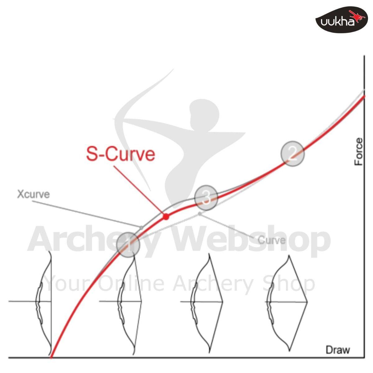 Uukha Draw Force Curve